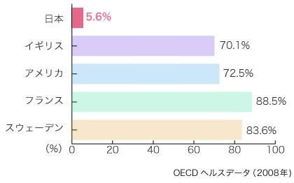 各国のマンモグラフィ検診受診率